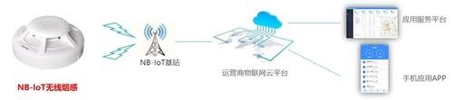 NB-IoT物联网+,构建智慧消防新模式.jpg